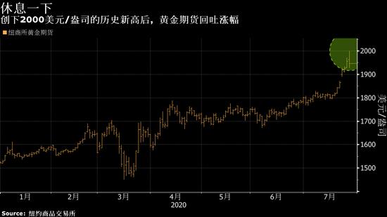 金价创新高后暂失上涨动力 银价大幅震荡