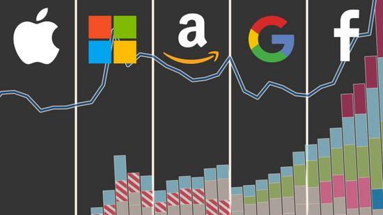美科技巨头二季度财报大放异彩 而投资者和国会隐患重重