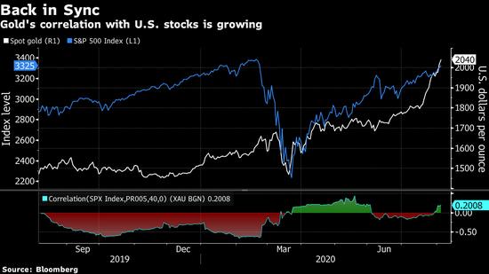 众人追捧之下表现更像股票 黄金取代不了债券的对冲角色