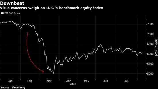 英国大型企业CEO薪酬料将下降10% 因新冠疫情挫伤股价