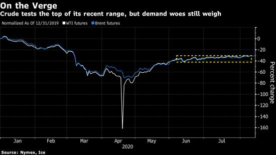 原油价格上涨 美国达成刺激法案的可能性提振需求前景