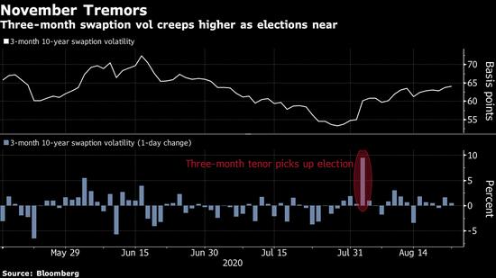 高盛:美国利率波动率市场尚未对拜登赢得大选的可能性做准备