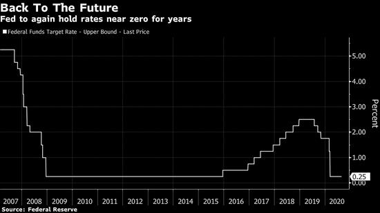 外盘头条:美联储维持近零利率时间或至少长达五年