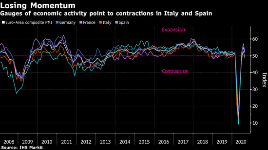 欧洲复苏势头失去动能 意大利和西班牙再次陷入萎缩