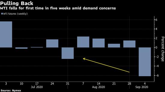 原油一個月來首次跌破每桶40美元 受股市下跌影響