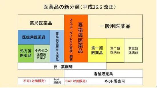 """""""日本神药""""迷信下的药品代购市场:药不对症 入账千万"""