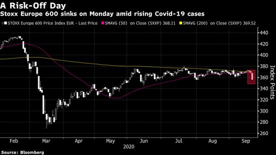 欧洲股市出现6月以来最大跌幅 因疫情恶化引发再度实施封锁的担忧