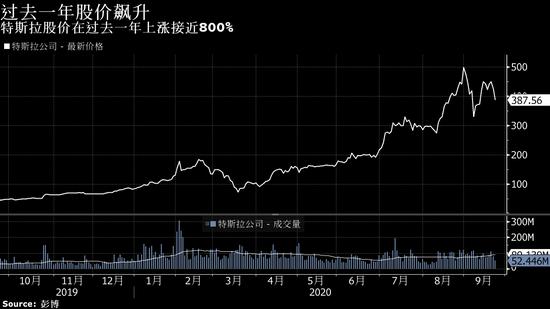 特斯拉电池日令人失望 市值飙升3,200亿美元的涨势恐有逆转风险