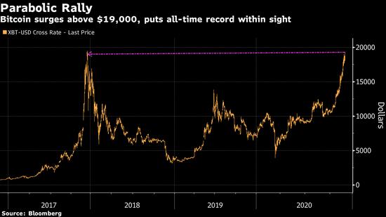 比特币2017年来首次突破19000美元大关 传统投资者接受度上升