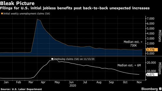 美国申请失业金人数7月以来首次出现两周连增 预示新一波裁员潮