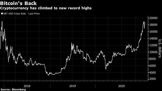 比特币价格创新高 支持者声称这次跟以前不一样