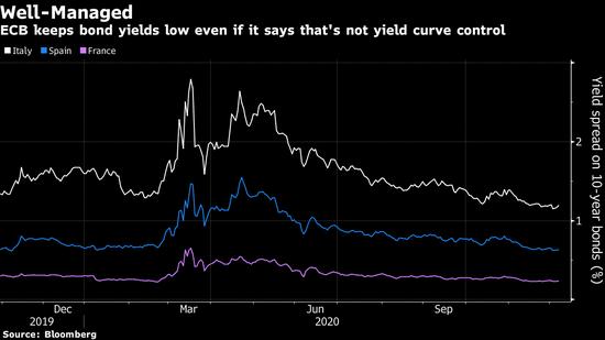 经济学家称欧洲央行已成为事实上的收益率曲线控制者