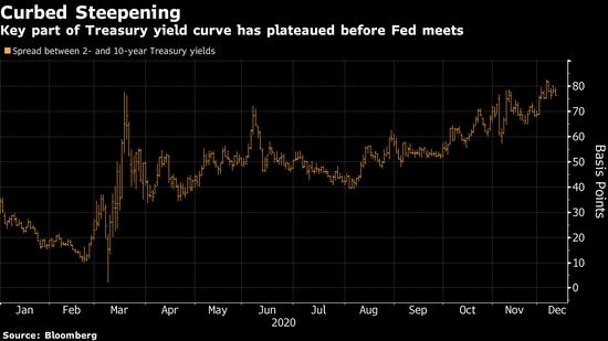 美联储给债市通货再膨胀交易投下阴影 凸显央行干预时代的影响