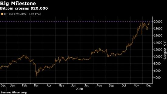 加密货币涨势如虹 比特币史上首次迈过20000美元大关
