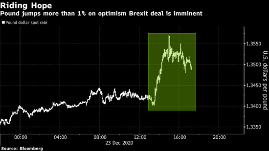 英镑英股上扬 因欧盟和英国达成脱欧后贸易协议框架