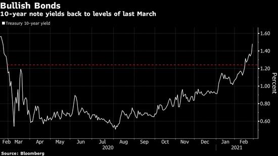 美联储官员齐声宣称国债收益率上升无需担忧 是经济乐观的信号