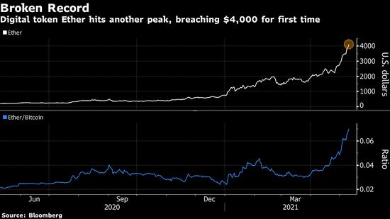 比特币主导地位减弱 发出加密货币市场泡沫警讯