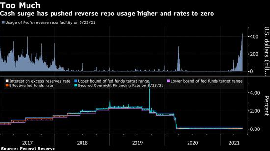 若美联储不采取行动 现金过剩带来的短期利率为零压力或持续到2022年
