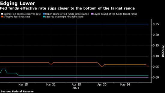 联邦基金利率自4月末以来首次下降 激发有关调整管理利率的讨论