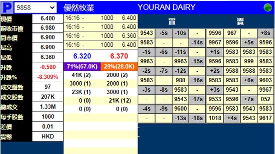 优然牧业暗盘跌超8%破发 此前香港公开发售获超购2.73倍