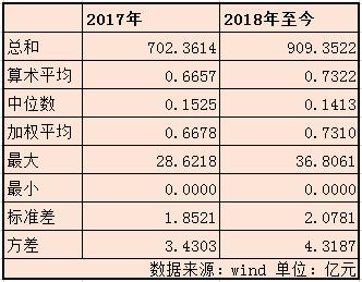 2017年基金分红与2018年至今统计比较 来源:wind 新浪财经