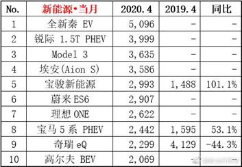 图:4月新能车销量情况