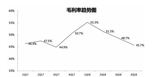 数据来源:Uber招股书(截至2019年4月13日)