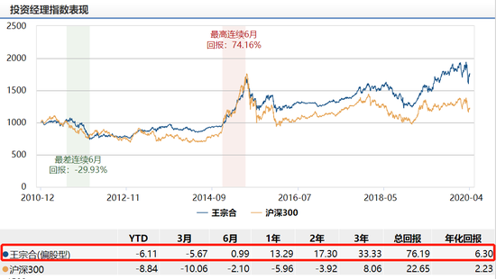 鹏华价值共赢两年混合发行:王宗合掌舵 年化回报6.3%