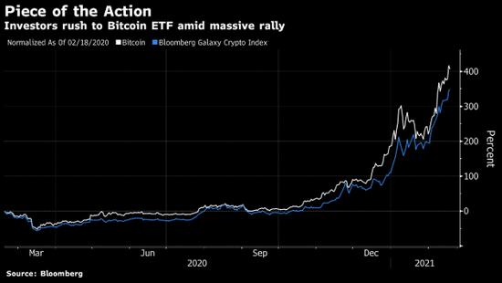 北美首支比特币ETF开局亮丽 首日交易活跃
