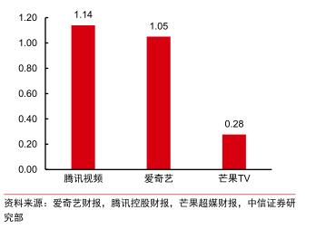 图 4 2Q20 末主要在线视频平台付费会员数(亿)