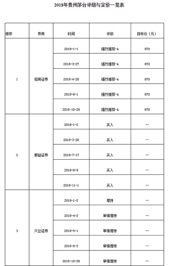 茅台万亿市值退潮:中金东兴安信3券商喊900元成黑嘴