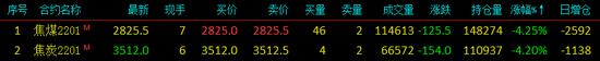 快讯:午后双焦期货价格继续下挫 焦煤、焦炭主力合约均跌超4%