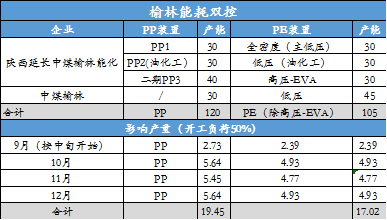 南华期货:榆林双控落地 聚烯烃突破上涨