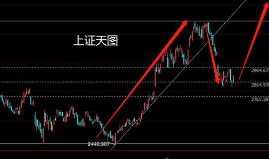 王金传:静候股市的新一轮上涨