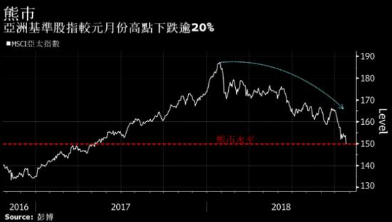 亚洲主要股票指数进入熊市 今年股票价值已蒸发5万亿美元