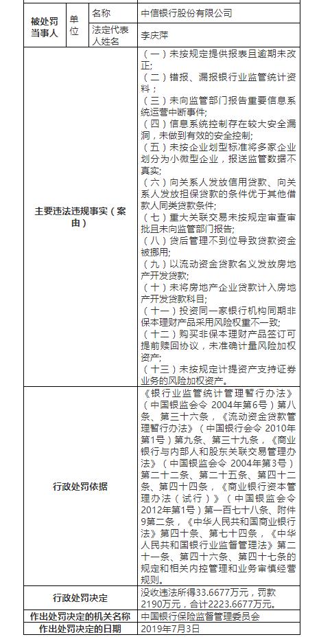 中信银行吃2223万巨额罚单:涉及违规放贷等13项问题