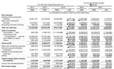 贝壳找房更新招股书:上半年净利润16亿元?同比增长188.6%