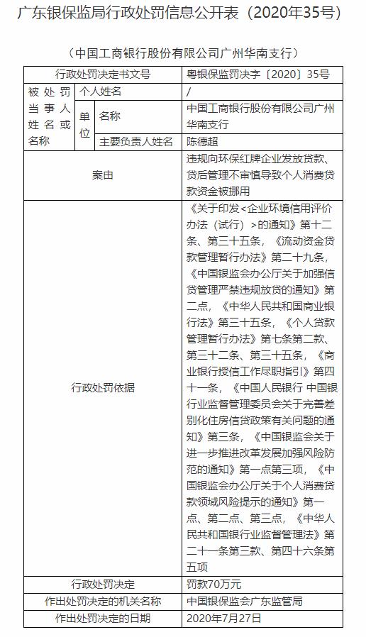 工行广州华南支行被罚70万:违规向环保红牌企业放贷