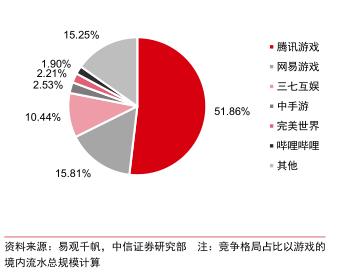 图 3 2019 年中国移动游戏发行竞争格局
