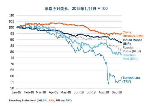 金砖四国和土耳其货币兑美元汇率下跌图片来源:芝商所