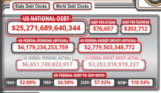 来源:US Debt Clock
