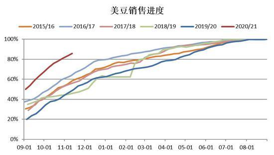 中信建投:平衡表进一步收紧 豆油突破上涨