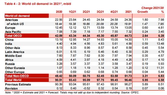 欧佩克上调全球石油需求预期 预计超200万桶/日增产可被消化