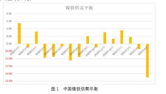 国投安信期货范润泽:供应偏紧 短期沪镍易涨难跌