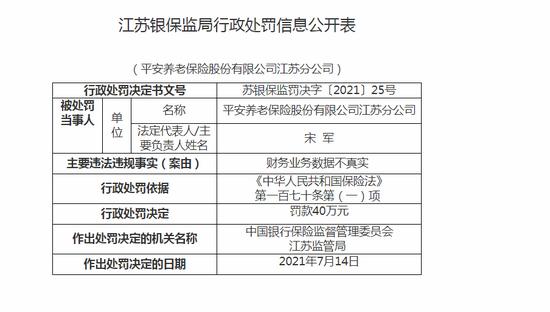 平安养老险江苏分公司被罚40万:财务业务数据不真实
