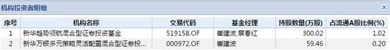 新华基金持有经纬纺机产品情况 数据来源:wind