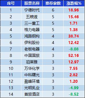 表:券商集中推荐股表现一览