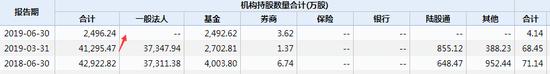 片仔癀机构持股统计 数据来源:wind