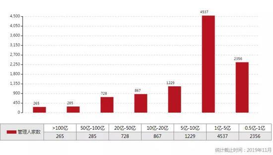 数据来源:中国基金业协会