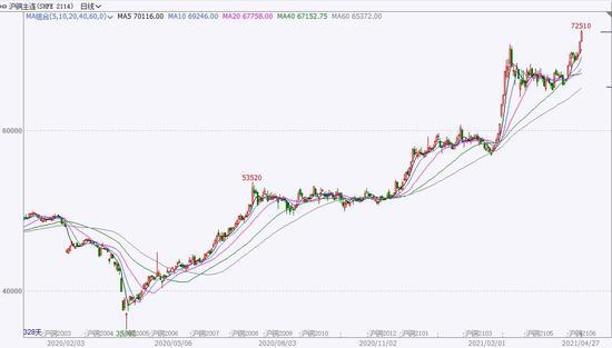 华安期货:铜:宏微观基本面整体向好 通胀预计进一步加剧